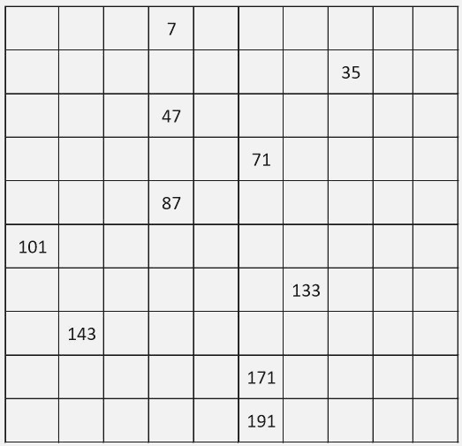 Number Charts Counting by 2 From 1 to 199 Odd Numbers