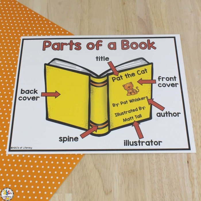 Parts Of A Book Poster & Worksheet Concepts Of Print
