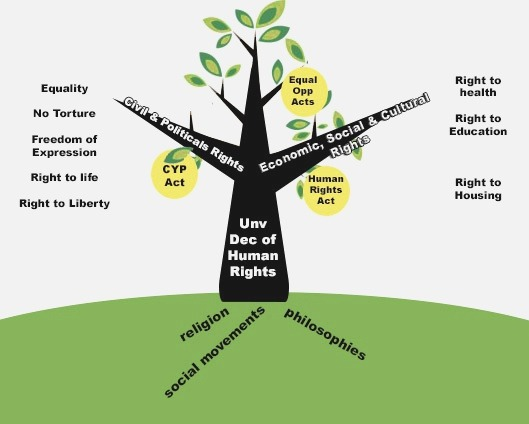 Achieving the Rights Out E1 Act Human Rights Mission