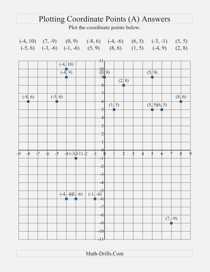 the Plotting Coordinate Points All Math Worksheet Page 2