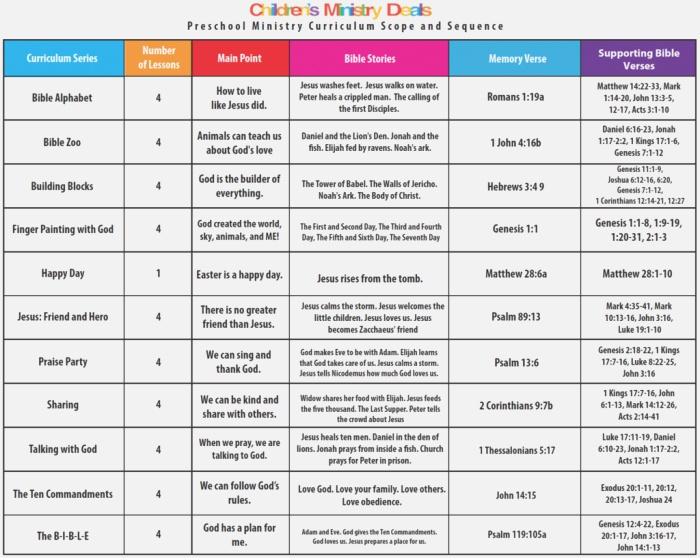 Free 2018 Children S Ministry Curriculum Scope and