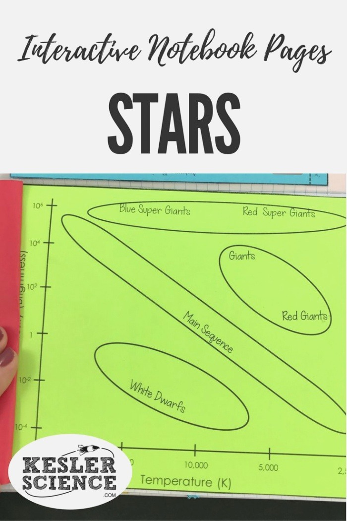 Life Cycle Of A Star and Hr Diagram Interactive Notebook