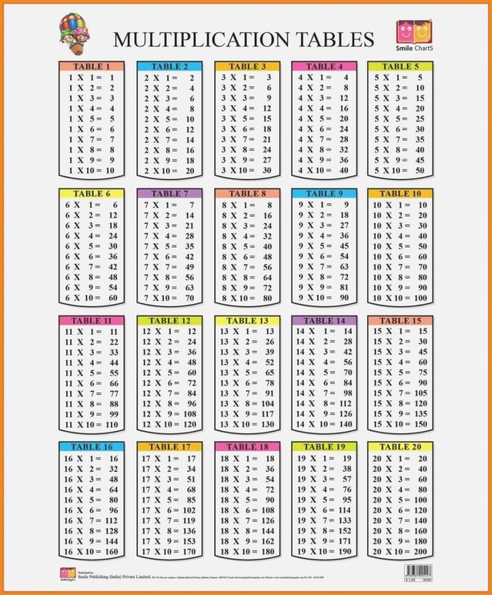 Printable Multiplication Table Up to 20