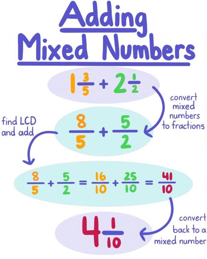 Addition And Subtraction Together